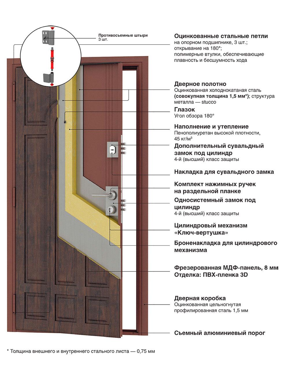 класс защиты входной двери