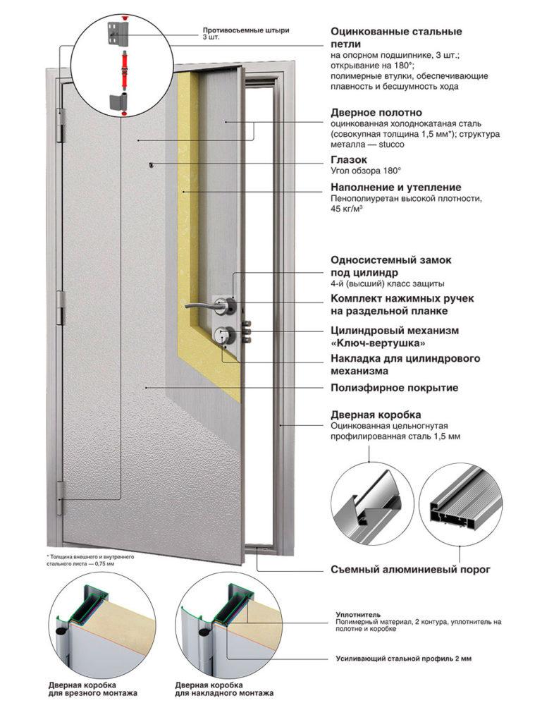 специальные стальные двери толщиной в 2 см